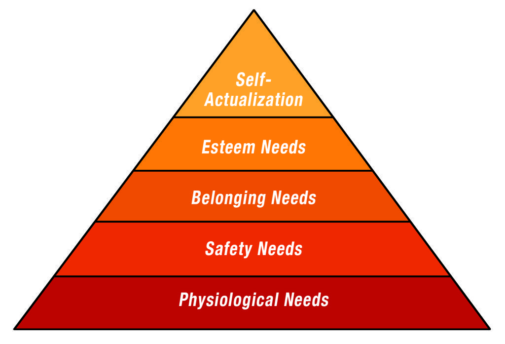 maslow-hierarchy-human-needs