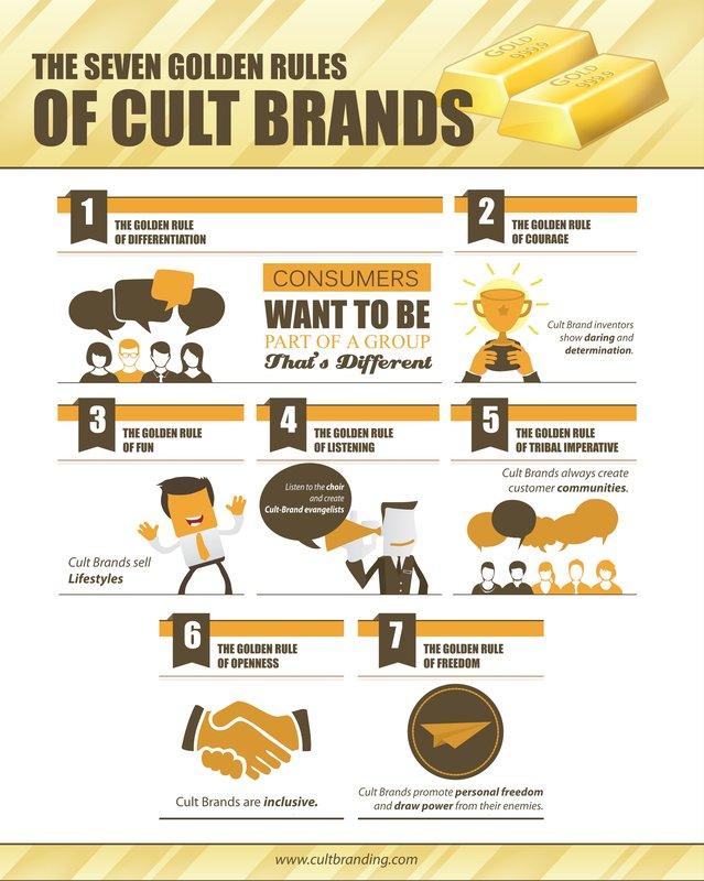 Seven Golden Rules of Cult Brands