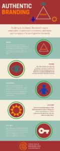 Authentic Branding Infographic
