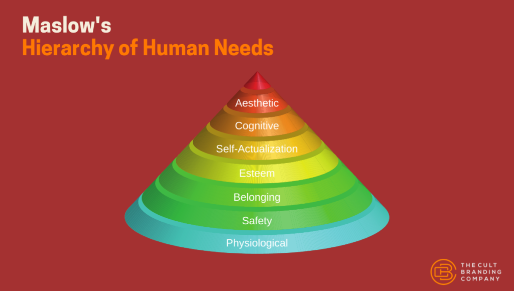 Maslow Hierarchy of Human Needs
